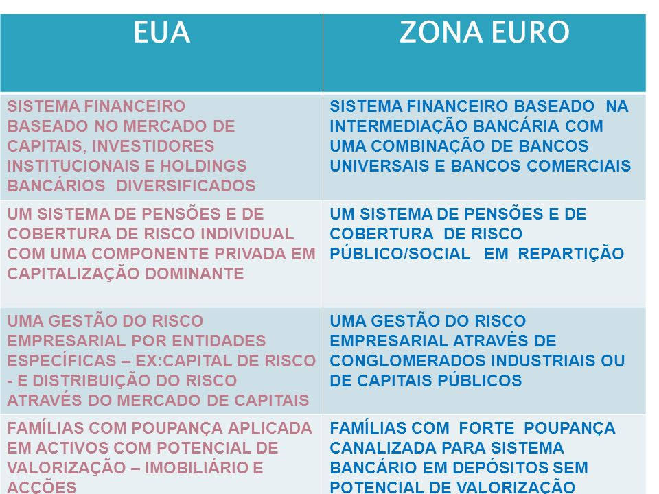 EUAZONA EURO SISTEMA FINANCEIRO BASEADO NO MERCADO DE CAPITAIS, INVESTIDORES INSTITUCIONAIS E HOLDINGS BANCÁRIOS DIVERSIFICADOS SISTEMA FINANCEIRO BAS