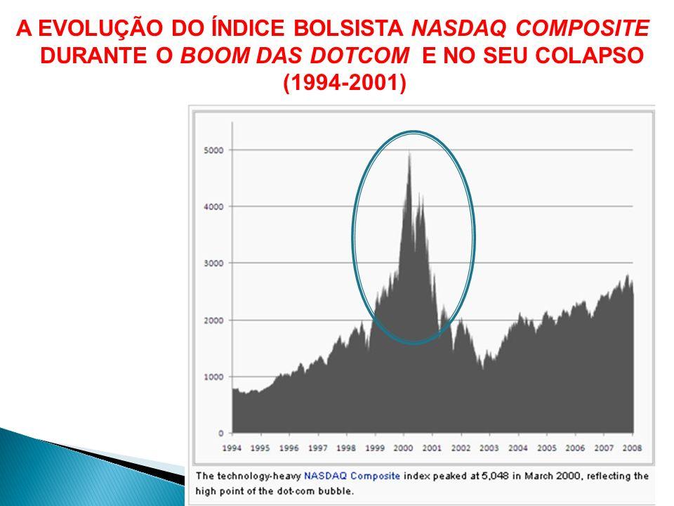 RESPOSTA DOS EUA AO CRASH DO NASDAQ(2001)E DAS DOT.COM QUEBRA PRONUNCIADA, MAS TEMPORÁRIA, NOS SECTORES DE TECNOLOGIAS DE INFORMAÇÃO - RETRACÇÃO NA EMISSÃO DE ACÇÕES DÉFICES PÚBLICOS CRESCENTES – AUMENTO DAS EMISSÕES DE OBRIGAÇÕES DO TESOURO EXPANSÃO MONETÁRIA - BAIXA DAS TAXAS DE JURO CONSOLIDAÇÃO E REDUÇÃO DA DÍVIDA DASEMPRESAS – AUMENTO DAS EMISSÕES DE OBRIGAÇÕES DE EMPRESAS BOOM DE INVESTIMENTO EM CONSTRUÇÃO E IMOBILIÁRIO AUMENTO DA EMISSÃO DE OBRIGAÇÕES DAS AGÊNCIAS FEDERAIS DE GARANTIA DO CRÉDITO IMOBILIÁRIO (Fannie Mac e Freddie Mac) DESENVOLVIMENTO DO MERCADO DAS HIPOTECAS SUBPRIME