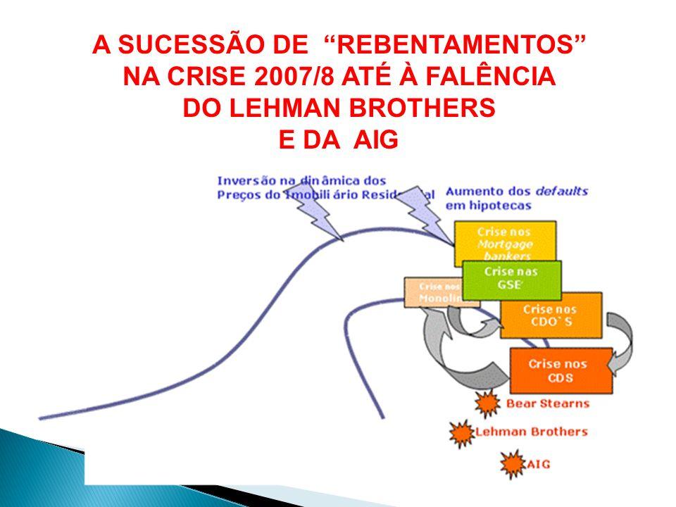 A SUCESSÃO DE REBENTAMENTOS NA CRISE 2007/8 ATÉ À FALÊNCIA DO LEHMAN BROTHERS E DA AIG