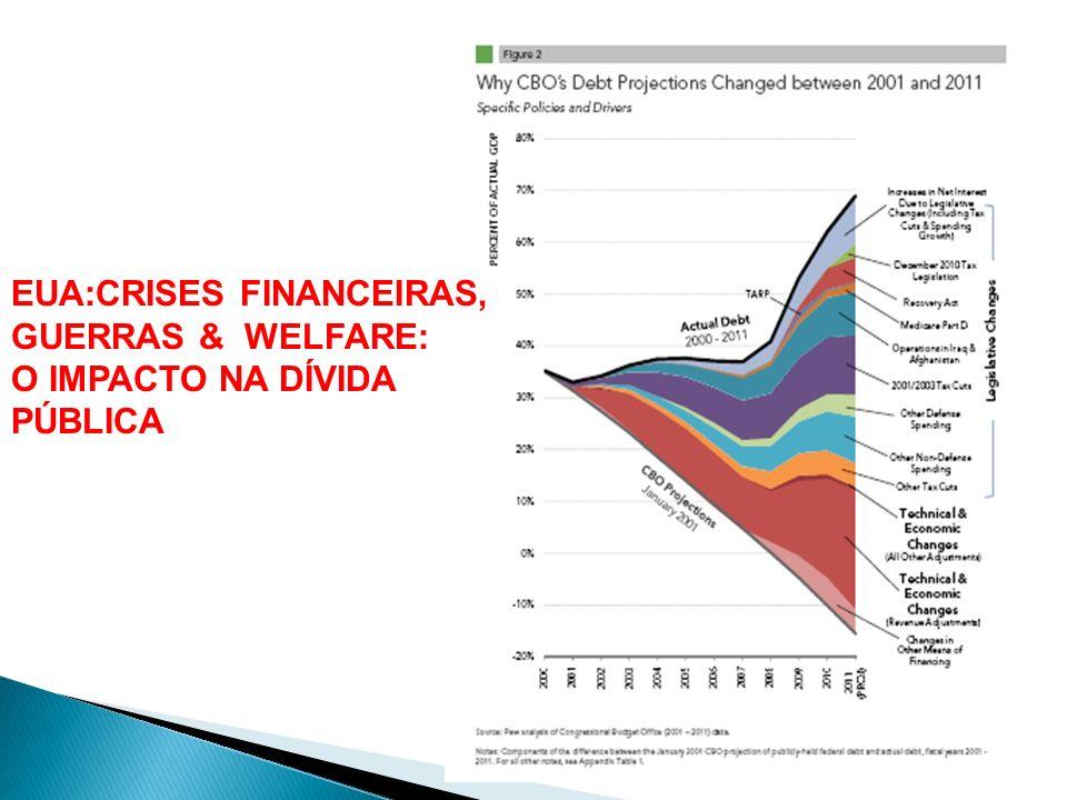 EUA:CRISES FINANCEIRAS, GUERRAS & WELFARE: O IMPACTO NA DÍVIDA PÚBLICA