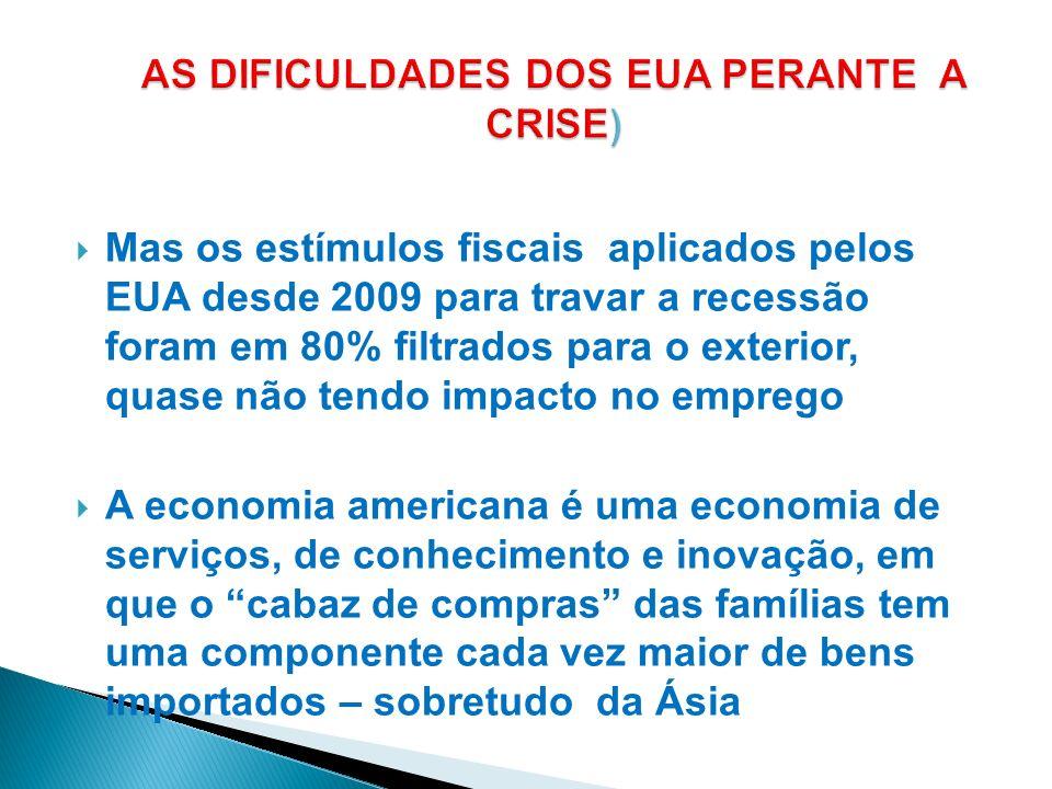 Mas os estímulos fiscais aplicados pelos EUA desde 2009 para travar a recessão foram em 80% filtrados para o exterior, quase não tendo impacto no empr