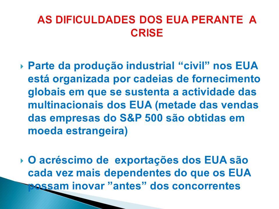 Parte da produção industrial civil nos EUA está organizada por cadeias de fornecimento globais em que se sustenta a actividade das multinacionais dos
