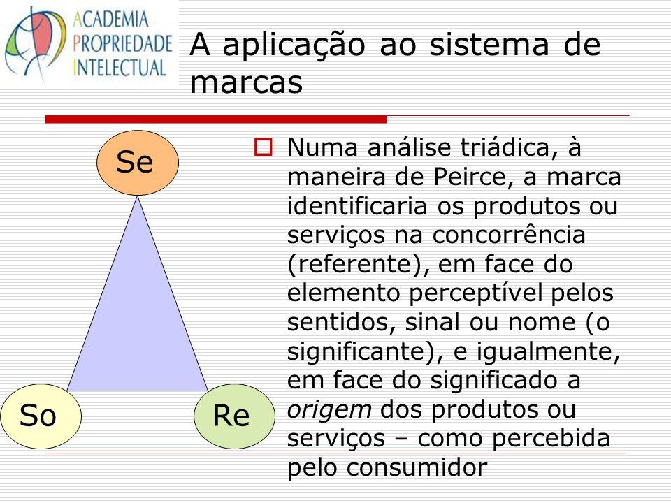A aplicação ao sistema de marcas Numa análise triádica, à maneira de Peirce, a marca identificaria os produtos ou serviços na concorrência (referente)