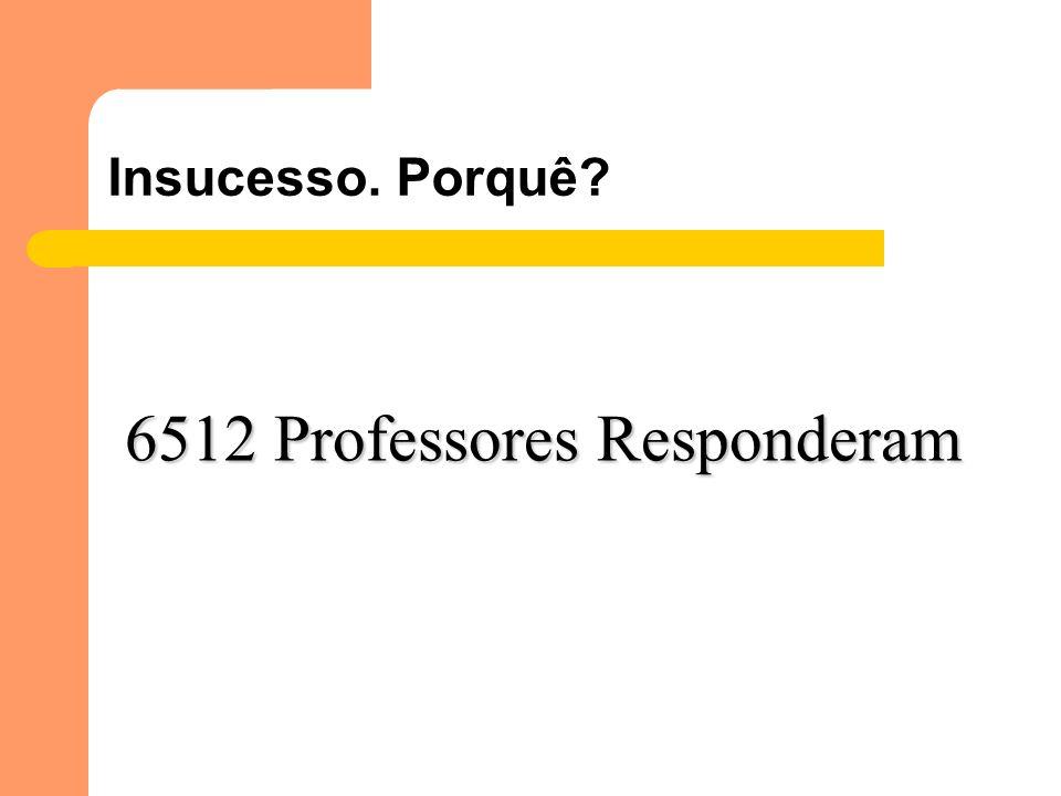 Insucesso. Porquê? 6512 Professores Responderam