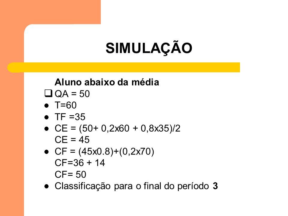 SIMULAÇÃO Aluno abaixo da média QA = 50 T=60 TF =35 CE = (50+ 0,2x60 + 0,8x35)/2 CE = 45 CF = (45x0.8)+(0,2x70) CF=36 + 14 CF= 50 Classificação para o