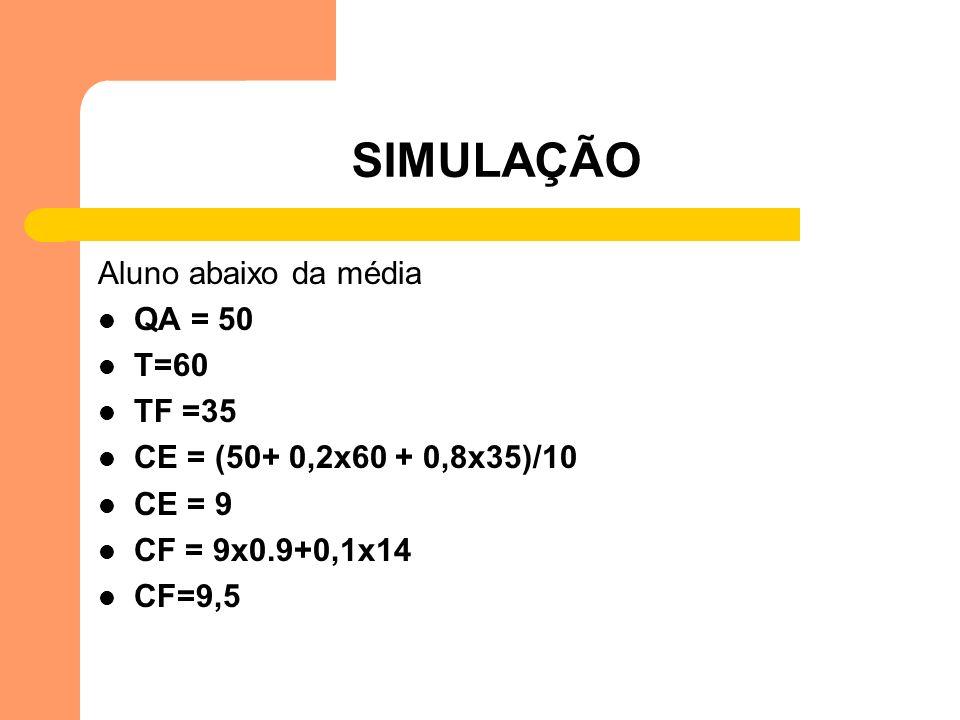 SIMULAÇÃO Aluno abaixo da média QA = 50 T=60 TF =35 CE = (50+ 0,2x60 + 0,8x35)/10 CE = 9 CF = 9x0.9+0,1x14 CF=9,5