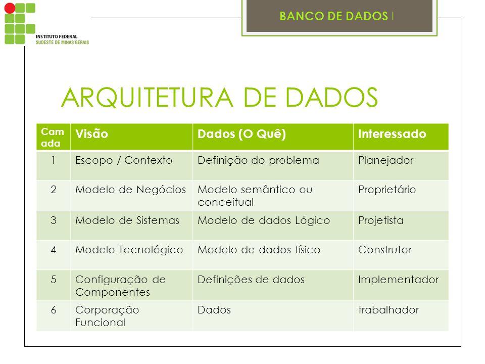 BANCO DE DADOS I ARQUITETURA DE DADOS Cam ada VisãoDados (O Quê)Interessado 1Escopo / ContextoDefinição do problemaPlanejador 2Modelo de NegóciosModel