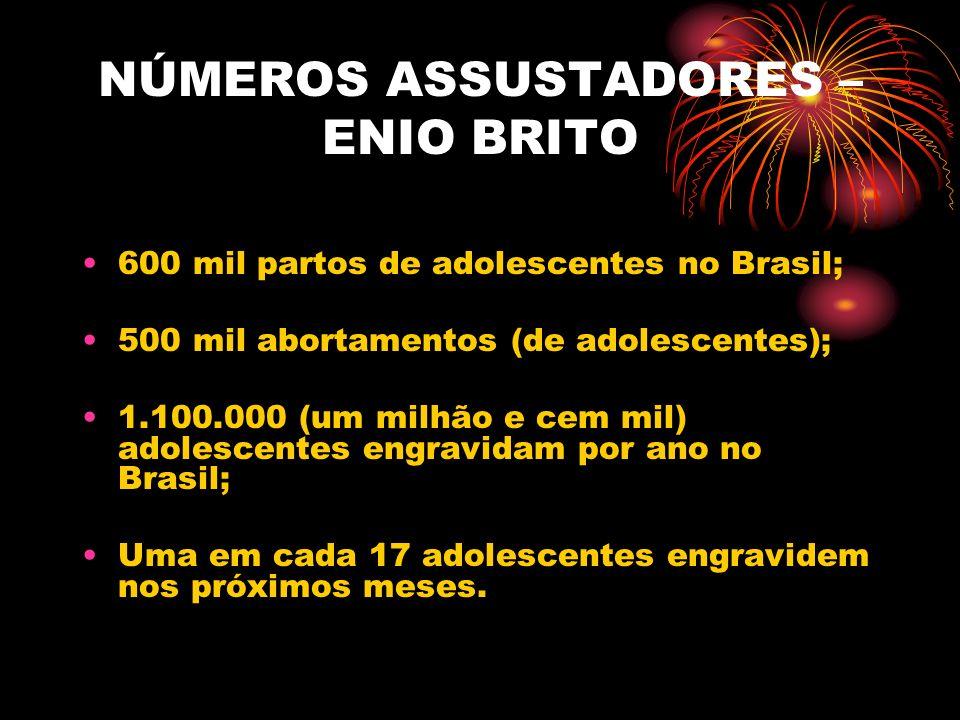 DADOS DA OMS O Brasil, segundo a OMS, é o país onde mais se pratica aborto (10% dos abortos mundiais); Cada criança que nasce duas são abortadas; São 13.090 abortos por dia, 570 por hora, 0,5 por minuto; Muitos os casos em que a mulher sofre seqüelas graves.