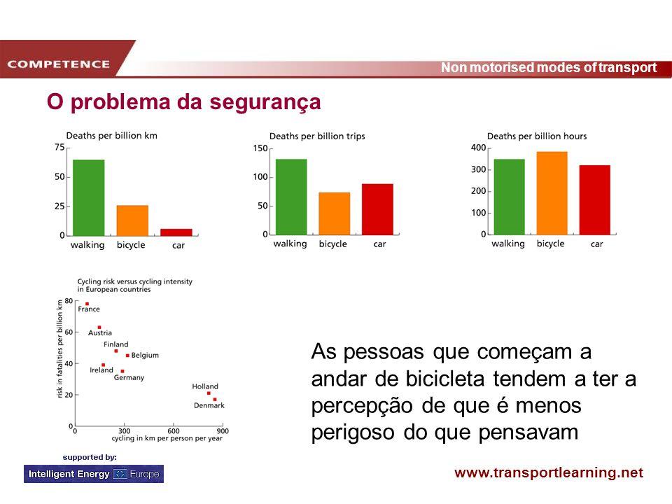 www.transportlearning.net Non motorised modes of transport Ganhos na saúde Muitos estudos: A inactividade física é a causa principal de várias doenças e da obesidade.