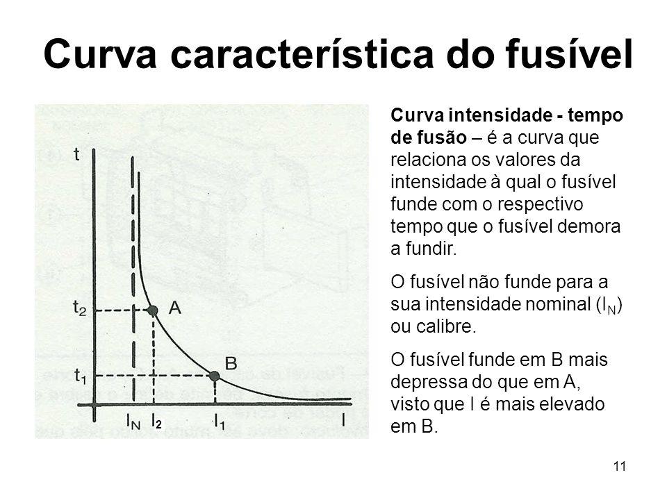 11 Curva característica do fusível Curva intensidade - tempo de fusão – é a curva que relaciona os valores da intensidade à qual o fusível funde com o