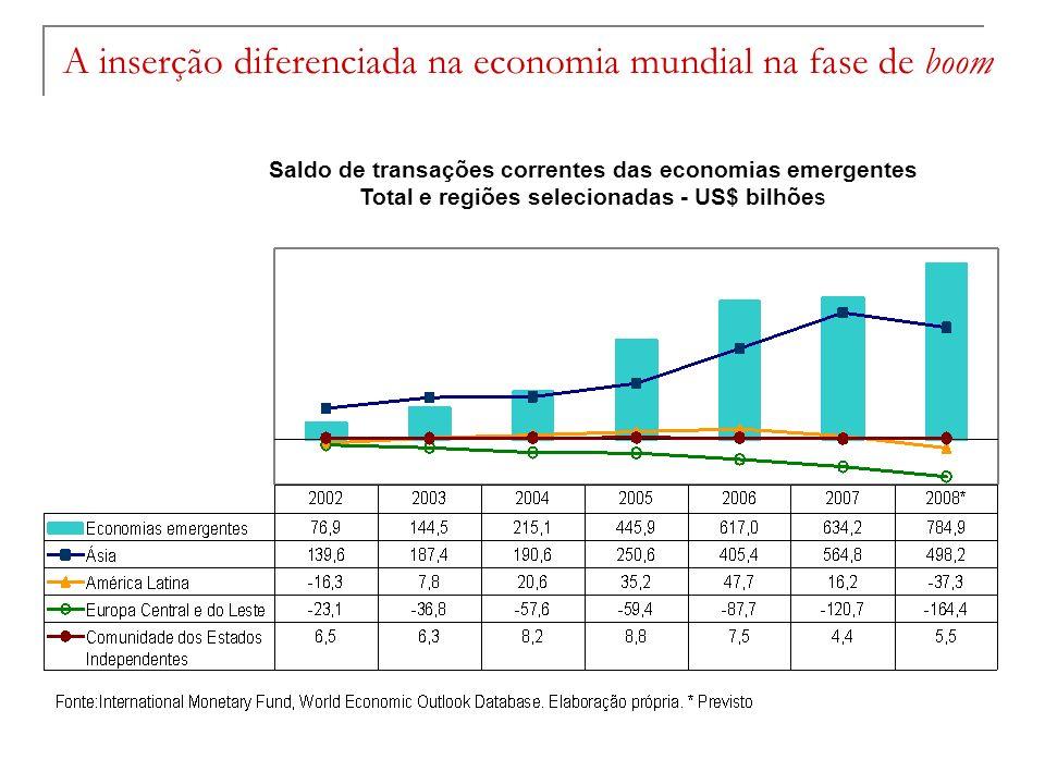 A inserção diferenciada na economia mundial na fase de boom Saldo de transações correntes das economias emergentes Total e regiões selecionadas - US$