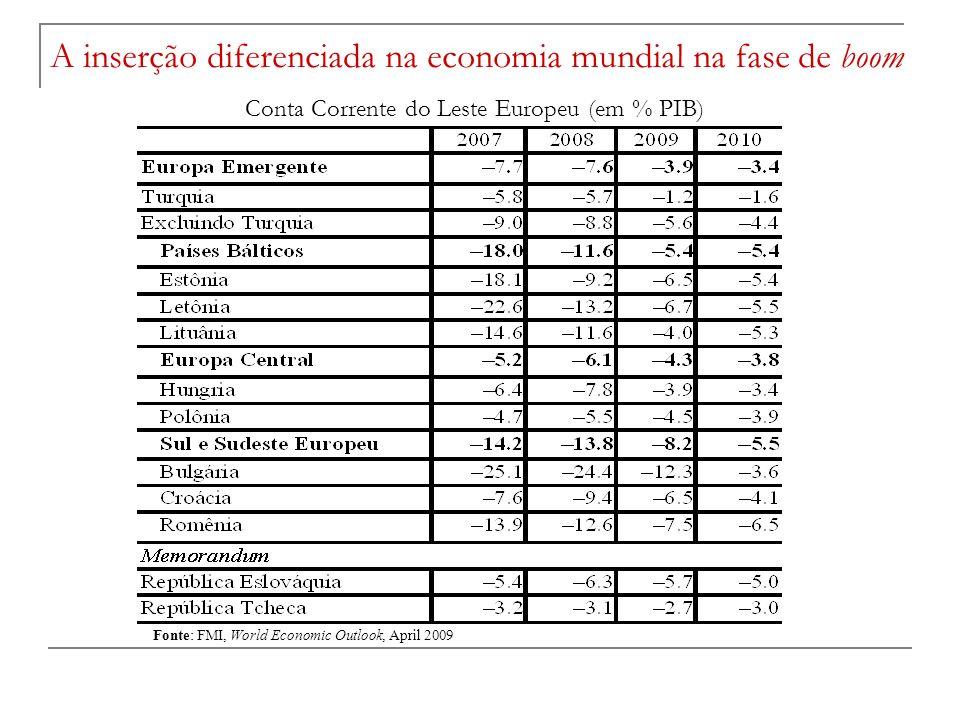 Conta Corrente do Leste Europeu (em % PIB) Fonte: FMI, World Economic Outlook, April 2009 A inserção diferenciada na economia mundial na fase de boom