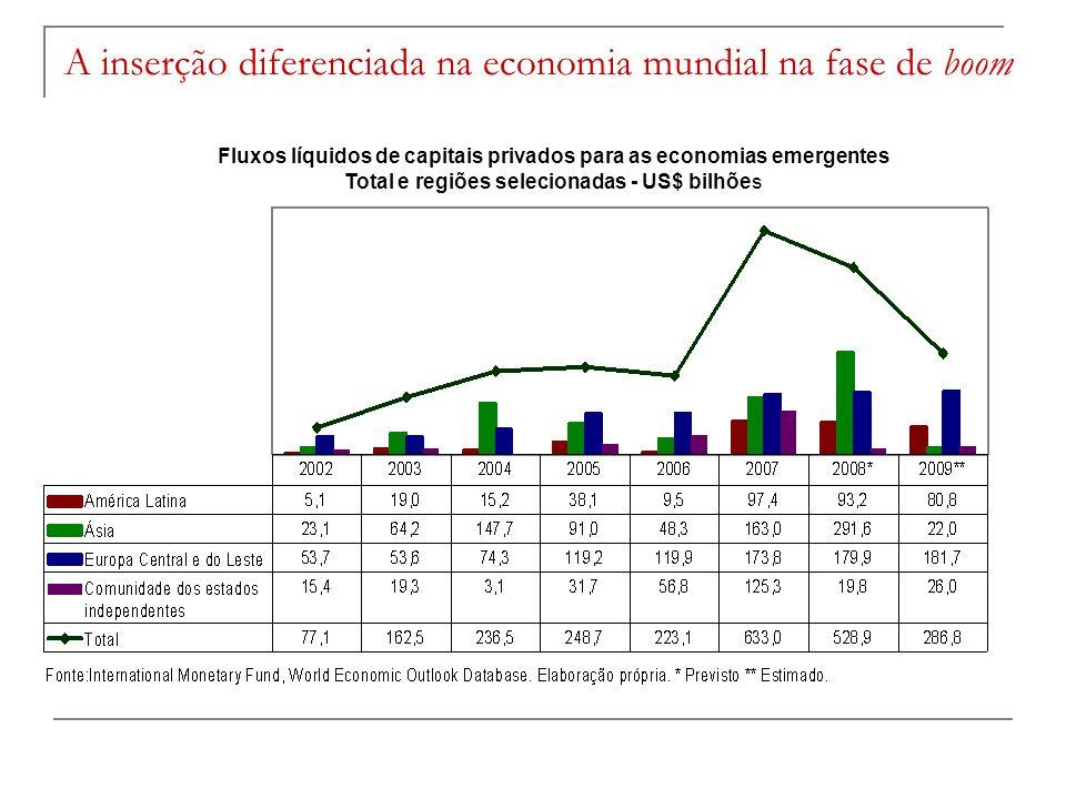 Fluxos líquidos de capitais privados para as economias emergentes Total e regiões selecionadas - US$ bilhões