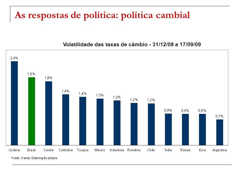 As respostas de política: política cambial Volatilidade das taxas de câmbio - 31/12/08 a 17/09/09