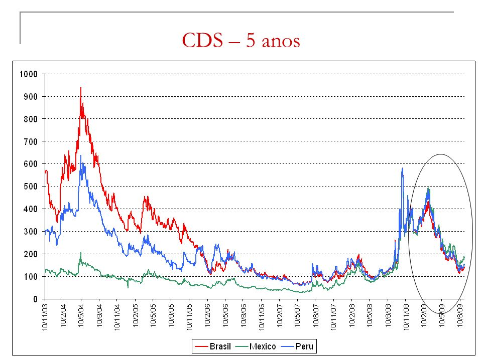 CDS – 5 anos