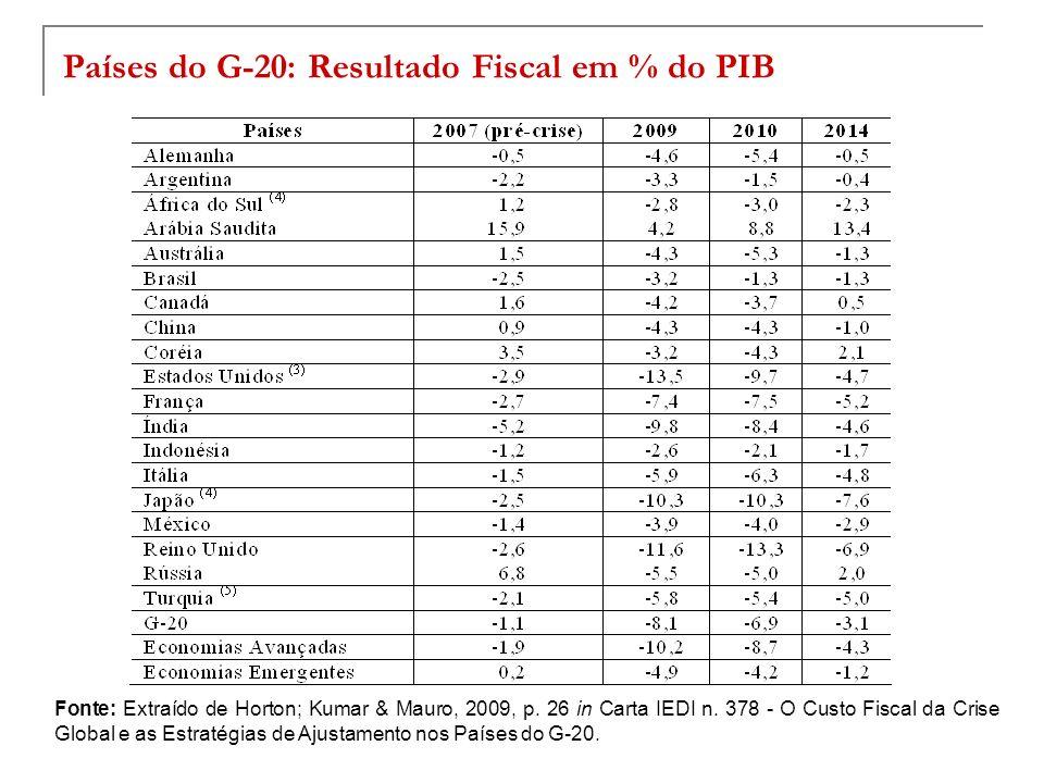Países do G-20: Resultado Fiscal em % do PIB Fonte: Extraído de Horton; Kumar & Mauro, 2009, p. 26 in Carta IEDI n. 378 - O Custo Fiscal da Crise Glob