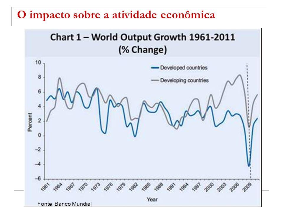 Fonte: Banco Mundial O impacto sobre a atividade econômica