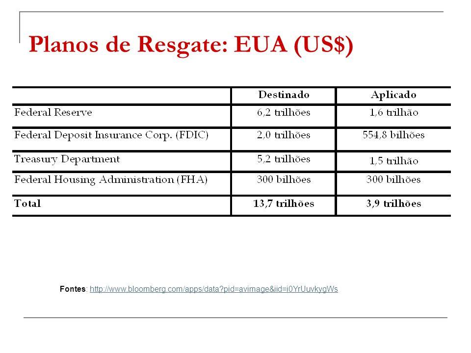 Planos de Resgate: EUA (US$) Fontes: http://www.bloomberg.com/apps/data?pid=avimage&iid=i0YrUuvkygWshttp://www.bloomberg.com/apps/data?pid=avimage&iid