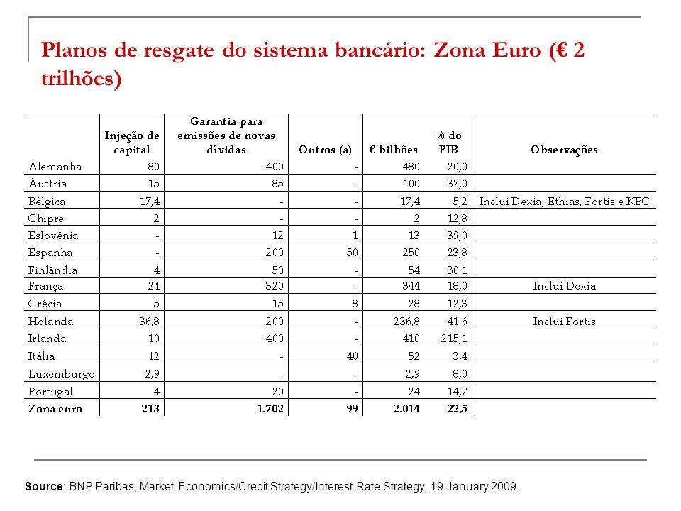 Planos de resgate do sistema bancário: Zona Euro ( 2 trilhões) Source: BNP Paribas, Market Economics/Credit Strategy/Interest Rate Strategy, 19 Januar