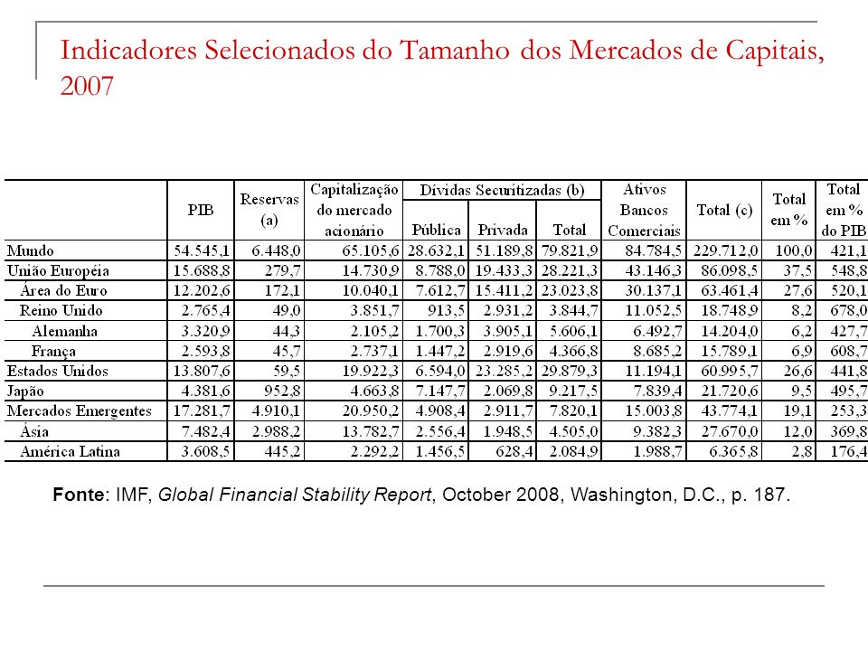 Indicadores Selecionados do Tamanho dos Mercados de Capitais, 2007 Fonte: IMF, Global Financial Stability Report, October 2008, Washington, D.C., p. 1