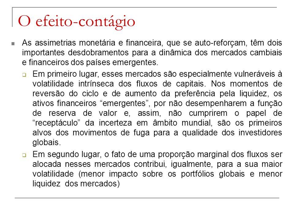 As assimetrias monetária e financeira, que se auto-reforçam, têm dois importantes desdobramentos para a dinâmica dos mercados cambiais e financeiros d