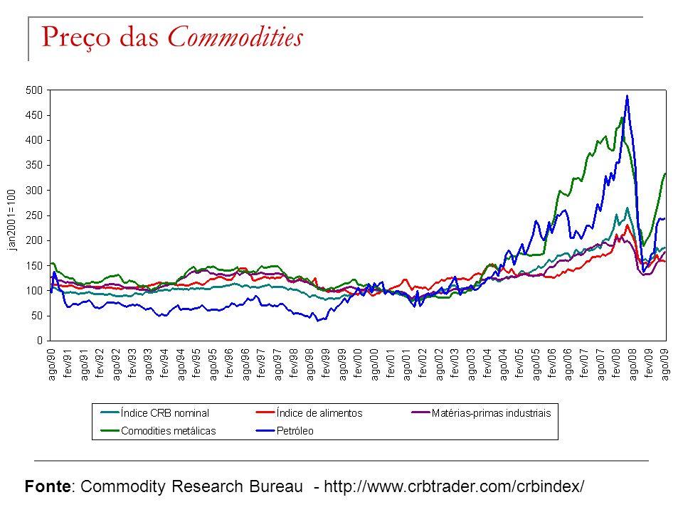 Fonte: Commodity Research Bureau - http://www.crbtrader.com/crbindex/ Preço das Commodities