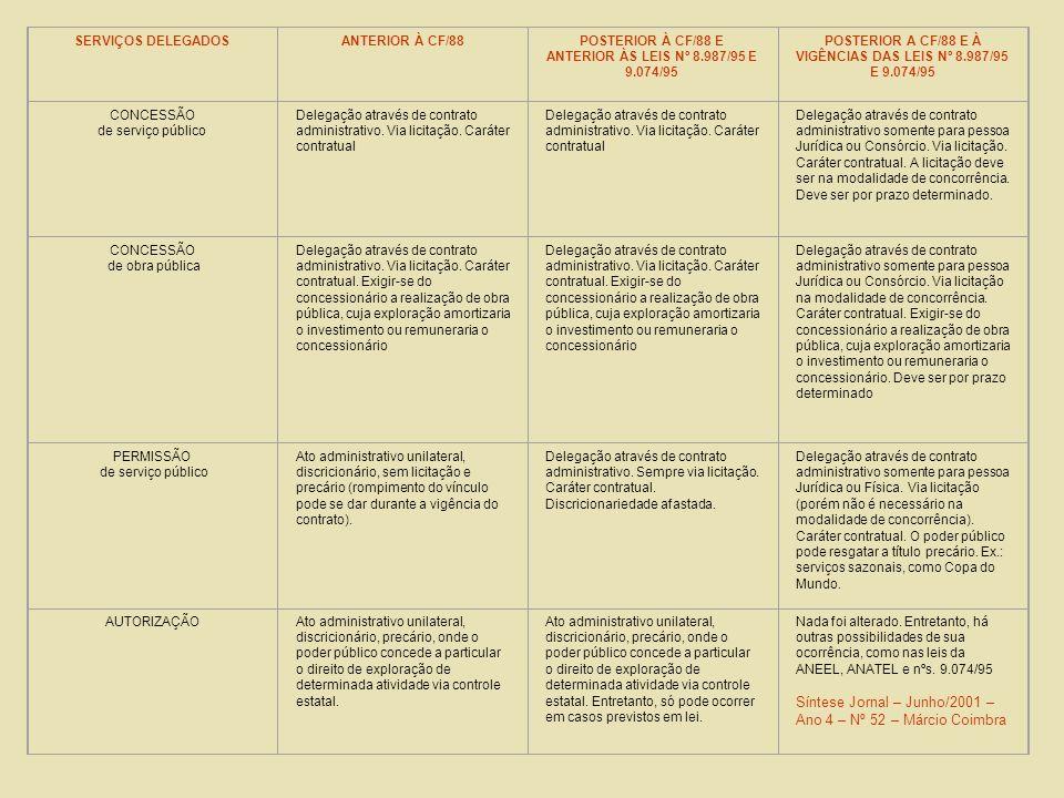 OUTORGA DE SERVIÇOS PÚBLICOS REGULADOS NO BRASIL. - Concessão - Permissão - Autorização