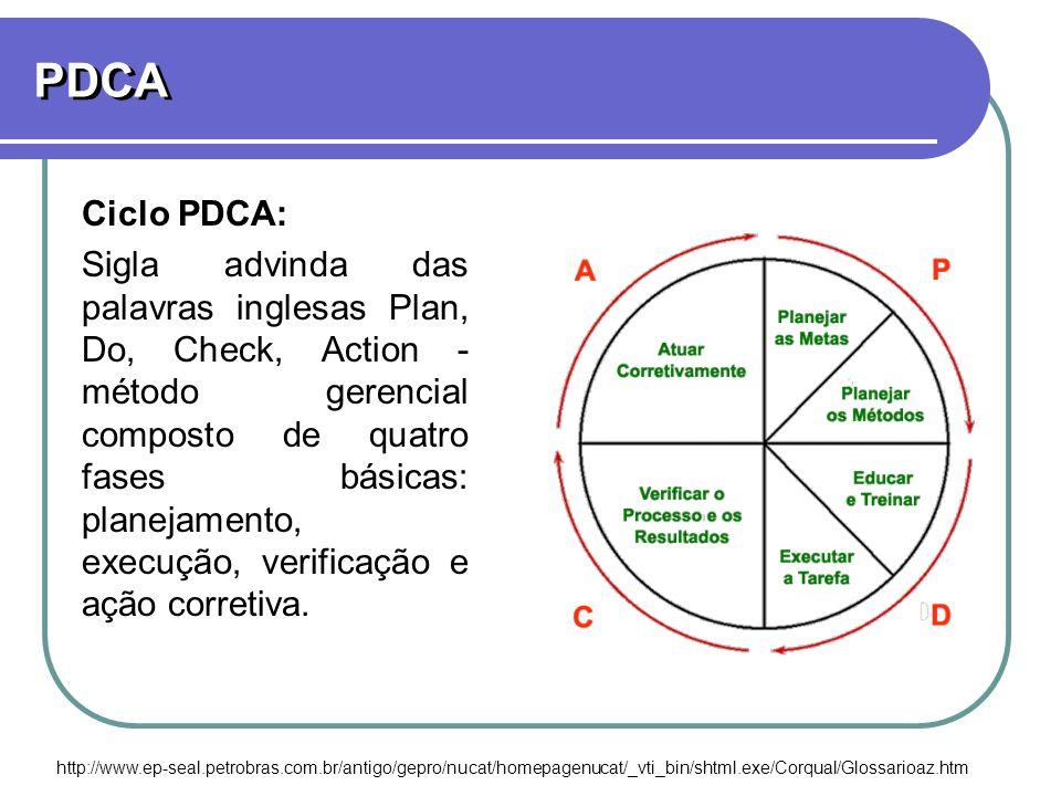 PDCA Ciclo PDCA: Sigla advinda das palavras inglesas Plan, Do, Check, Action - método gerencial composto de quatro fases básicas: planejamento, execuç