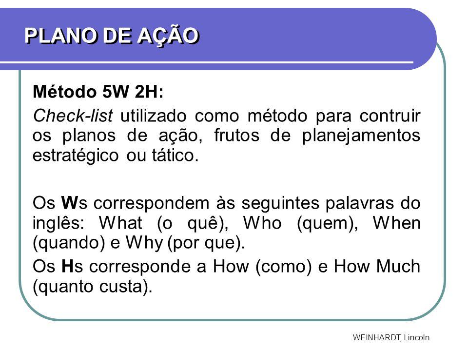 PLANO DE AÇÃO Método 5W 2H: Check-list utilizado como método para contruir os planos de ação, frutos de planejamentos estratégico ou tático. Os Ws cor