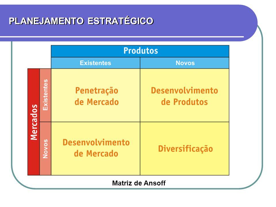 PLANEJAMENTO ESTRATÉGICO Matriz de Ansoff