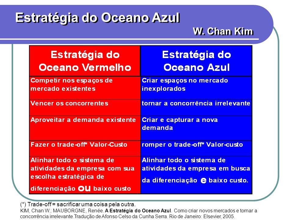 Estratégia do Oceano Azul W. Chan Kim (*) Trade-off = sacrificar uma coisa pela outra. KIM, Chan W.; MAUBORGNE, Renée. A Estratégia do Oceano Azul. Co