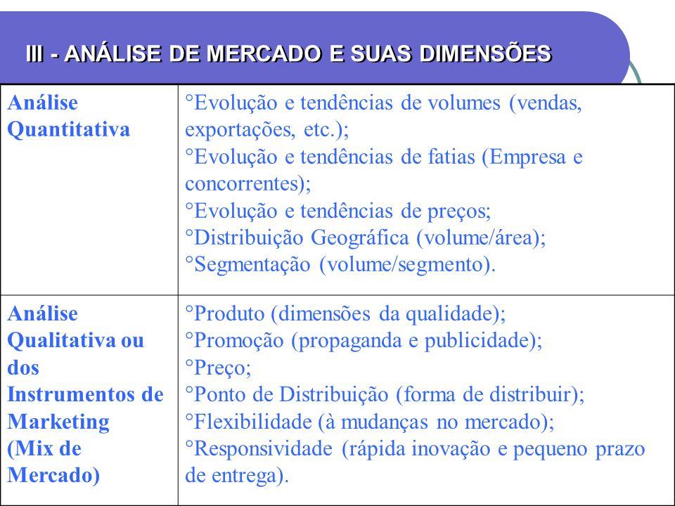 III - ANÁLISE DE MERCADO E SUAS DIMENSÕES Análise Quantitativa Evolução e tendências de volumes (vendas, exportações, etc.); Evolução e tendências de