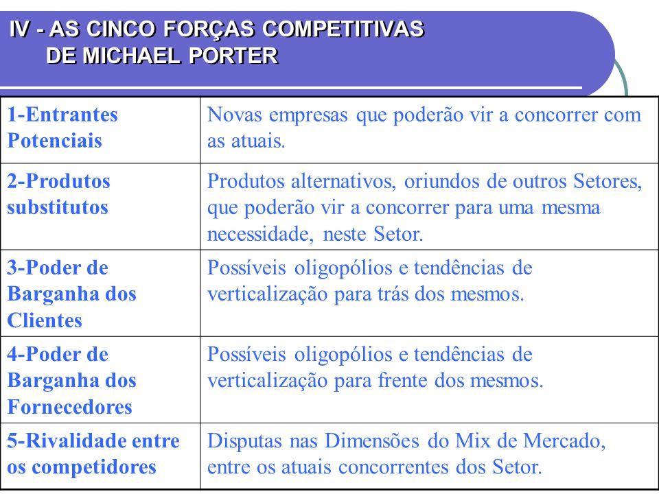 IV - AS CINCO FORÇAS COMPETITIVAS DE MICHAEL PORTER 1-Entrantes Potenciais Novas empresas que poderão vir a concorrer com as atuais. 2-Produtos substi