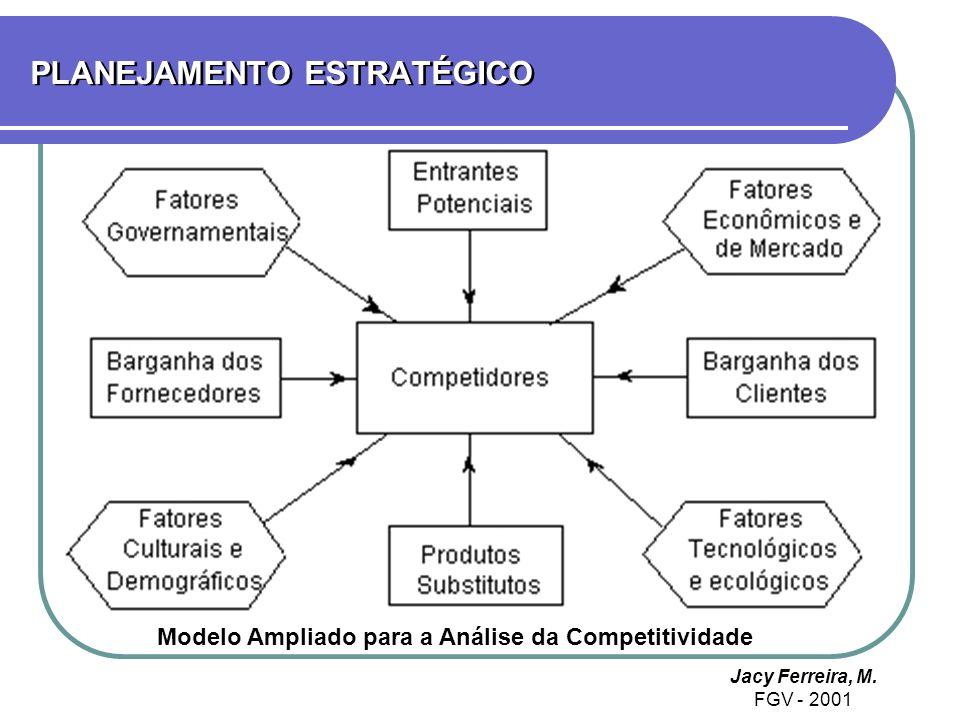 PLANEJAMENTO ESTRATÉGICO Jacy Ferreira, M. FGV - 2001 Modelo Ampliado para a Análise da Competitividade