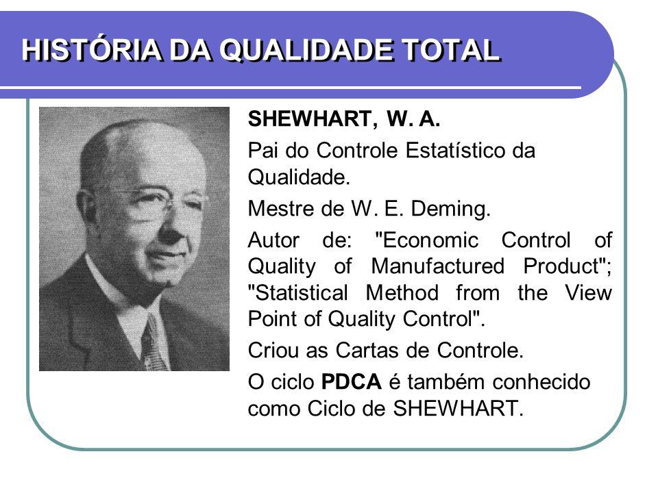 HISTÓRIA DA QUALIDADE TOTAL SHEWHART, W. A. Pai do Controle Estatístico da Qualidade. Mestre de W. E. Deming. Autor de: