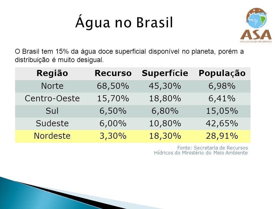 RegiãoRecurso Superf í ciePopula ç ão Norte68,50%45,30%6,98% Centro-Oeste15,70%18,80%6,41% Sul6,50%6,80%15,05% Sudeste6,00%10,80%42,65% Nordeste3,30%1