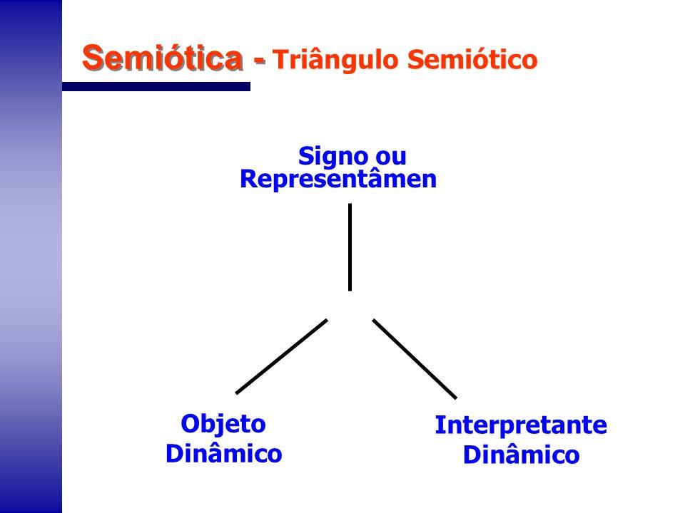 Semiótica - Triângulo Semiótico Signo ou Representâmen Objeto Dinâmico Interpretante Dinâmico