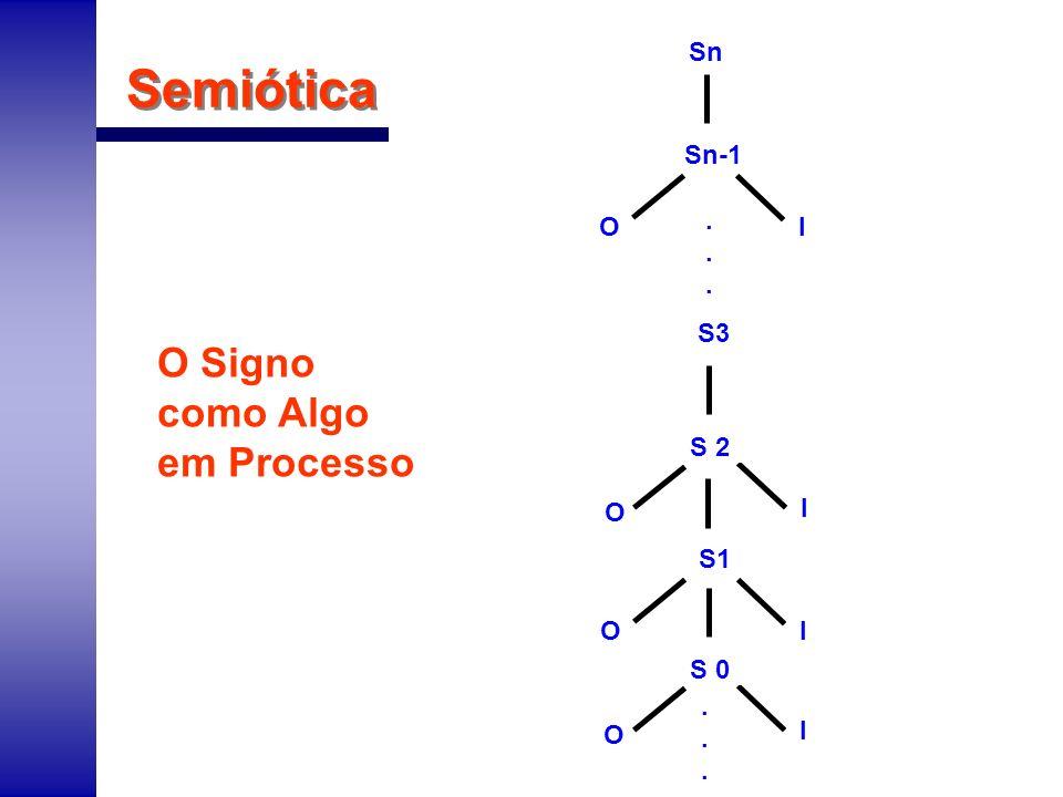 Semiótica O Signo como Algo em Processo O I OI S1...... S 0 O I S3 S 2 OI Sn-1 Sn......