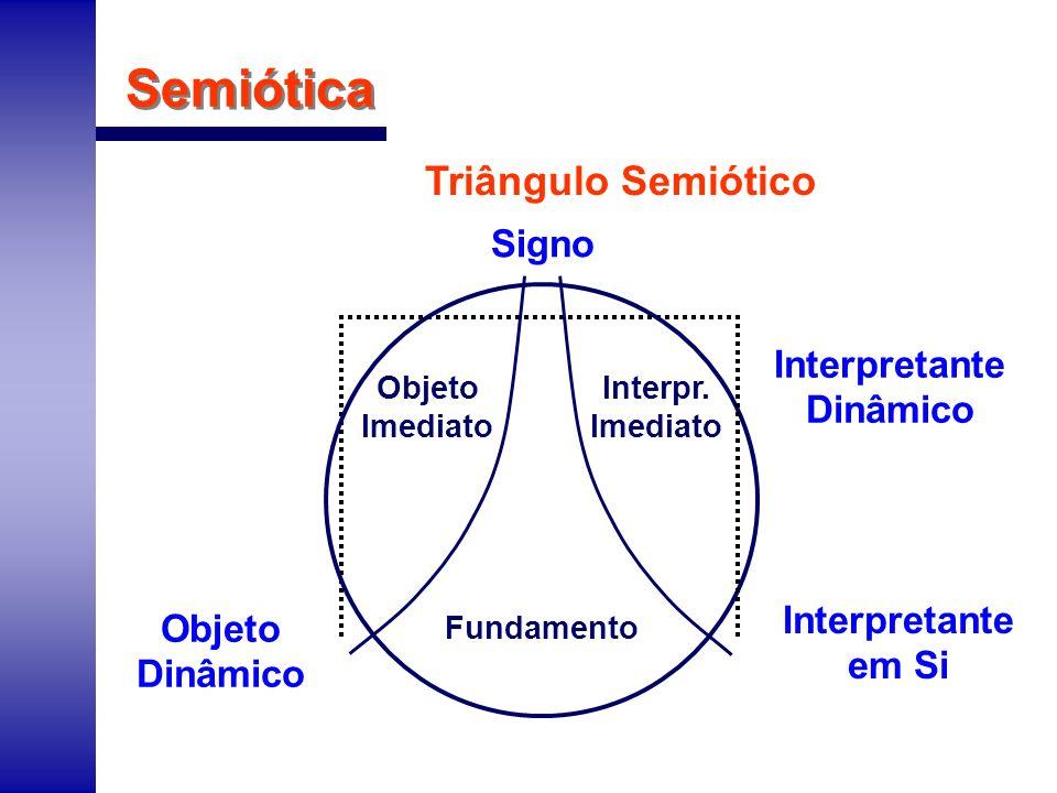 Semiótica Triângulo Semiótico Signo Objeto Imediato Objeto Dinâmico Fundamento Interpretante Dinâmico Interpr. Imediato Interpretante em Si