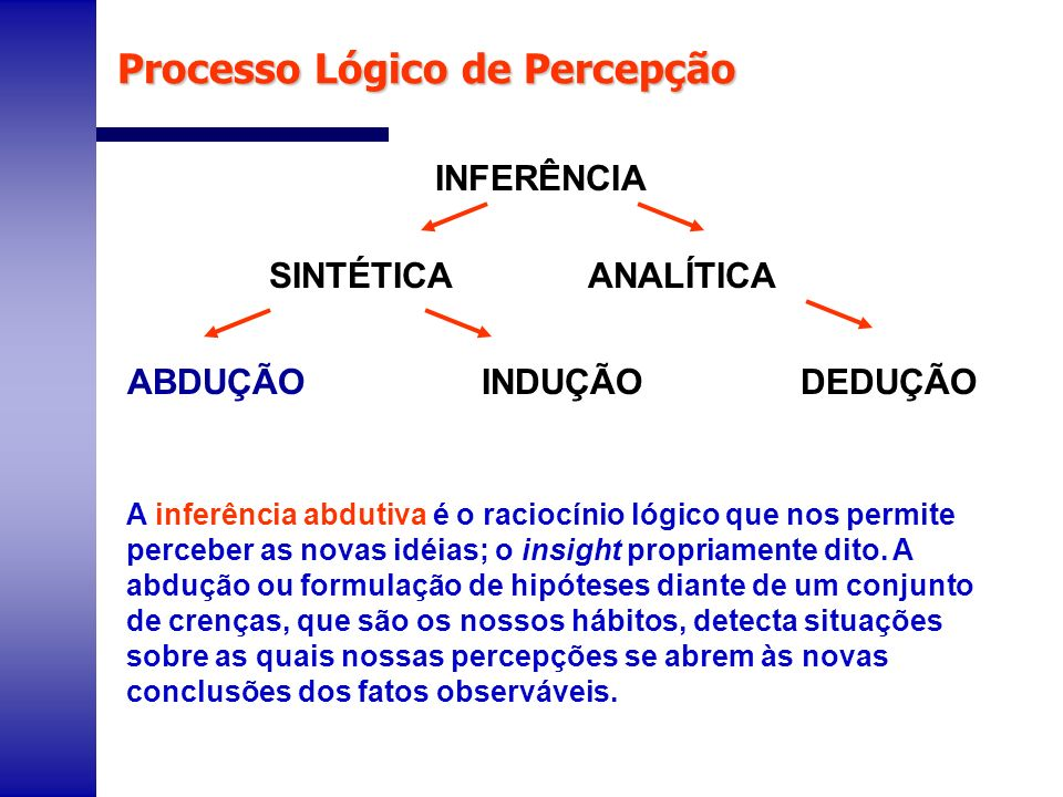 Processo Lógico de Percepção A inferência abdutiva é o raciocínio lógico que nos permite perceber as novas idéias; o insight propriamente dito. A abdu