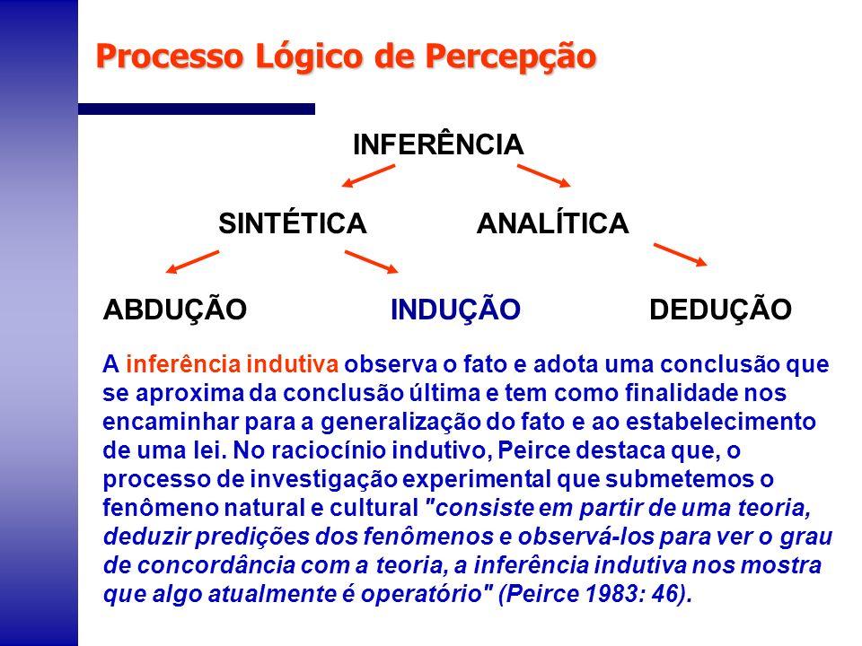 ABDUÇÃO INDUÇÃO DEDUÇÃO INFERÊNCIA SINTÉTICA ANALÍTICA A inferência indutiva observa o fato e adota uma conclusão que se aproxima da conclusão última