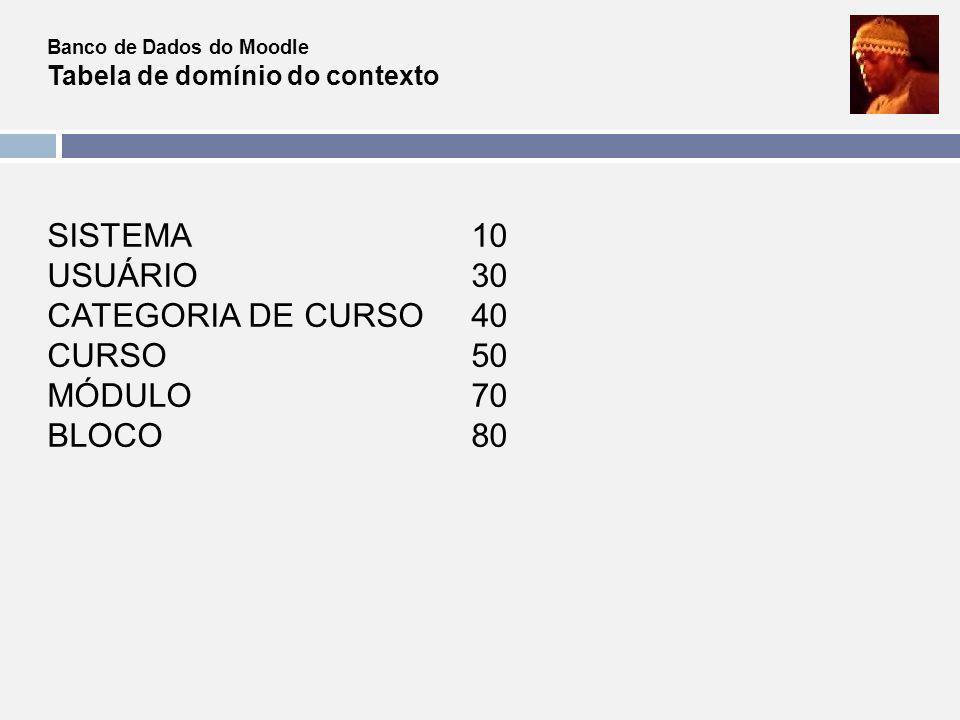 Banco de Dados do Moodle Tabela de domínio do contexto SISTEMA 10 USUÁRIO 30 CATEGORIA DE CURSO 40 CURSO 50 MÓDULO 70 BLOCO 80