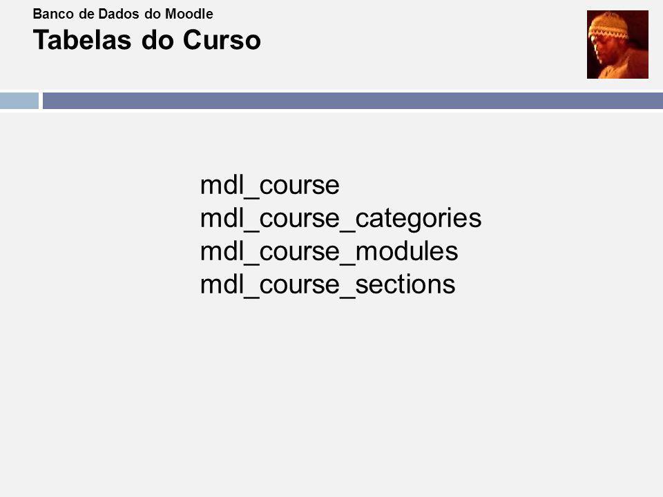 Banco de Dados do Moodle Tabelas da Matrícula mdl_role_assignments mdl_enrol (versão 2.x) mdl_user_enrolments (versão 2.x) Tabelas de referencia mdl_context mdl_role mdl_user
