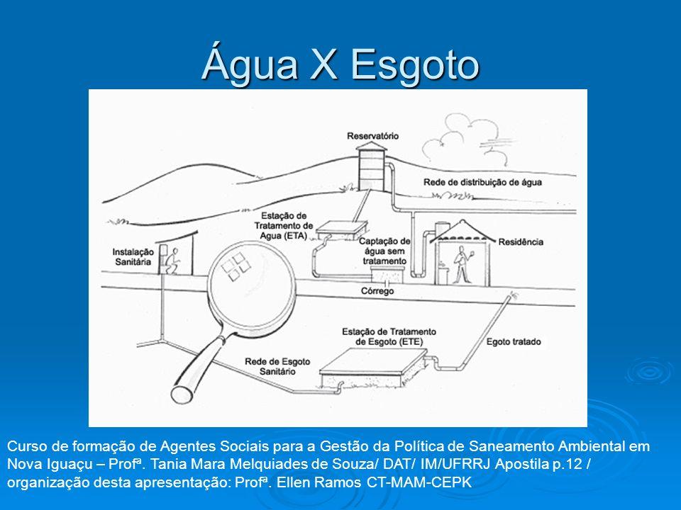 Água X Esgoto Curso de formação de Agentes Sociais para a Gestão da Política de Saneamento Ambiental em Nova Iguaçu – Profª. Tania Mara Melquiades de