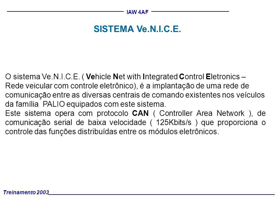 Treinamento 2003 IAW 4AF O sistema Ve.N.I.C.E. ( Vehicle Net with Integrated Control Eletronics – Rede veicular com controle eletrônico), é a implanta