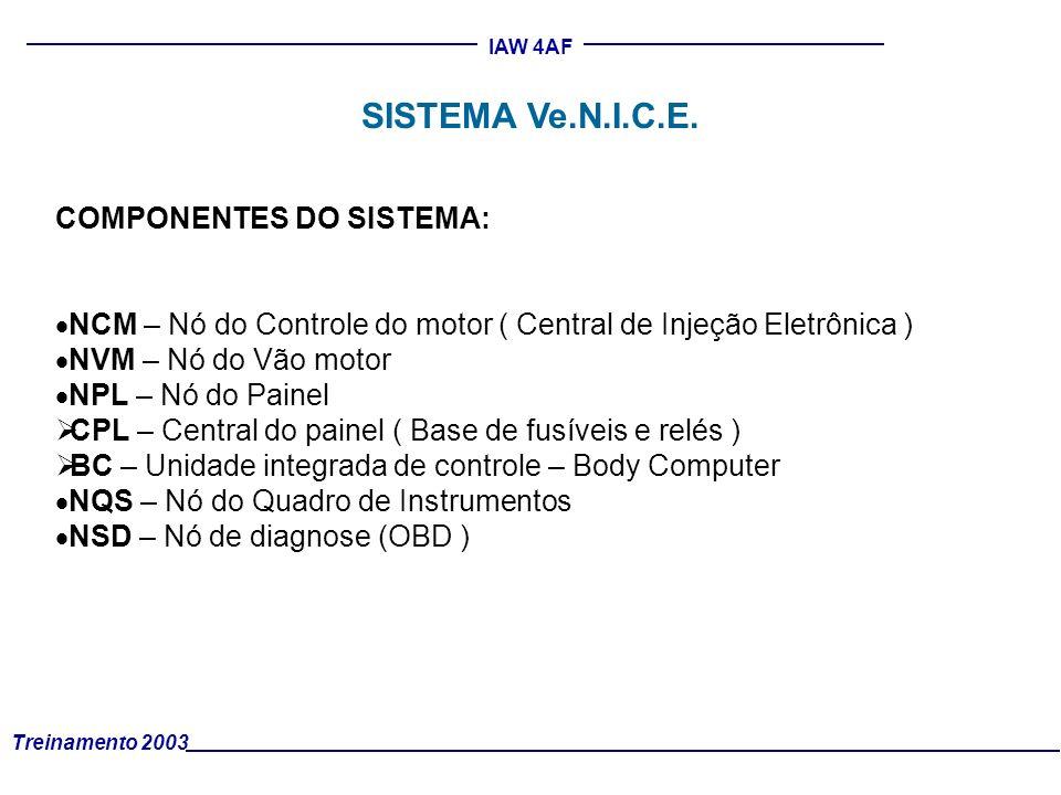 Treinamento 2003 IAW 4AF SISTEMA Ve.N.I.C.E. COMPONENTES DO SISTEMA: NCM – Nó do Controle do motor ( Central de Injeção Eletrônica ) NVM – Nó do Vão m