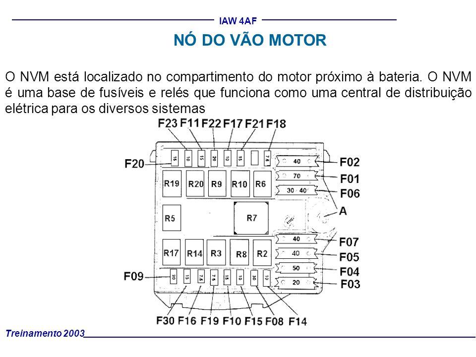 Treinamento 2003 IAW 4AF NÓ DO VÃO MOTOR O NVM está localizado no compartimento do motor próximo à bateria. O NVM é uma base de fusíveis e relés que f