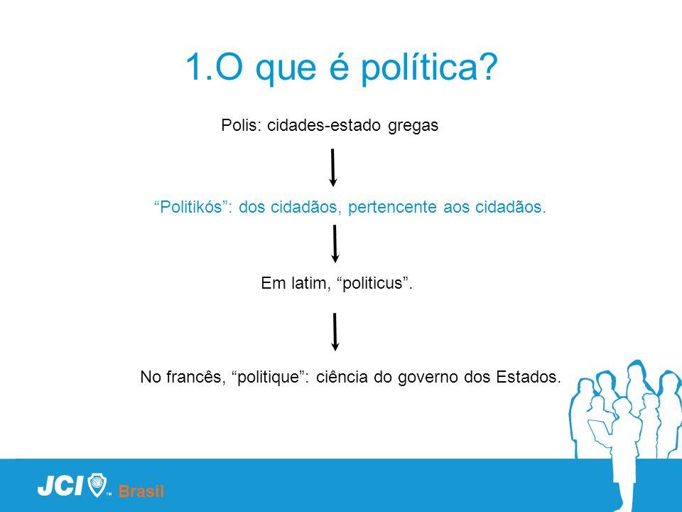 1.O que é política? Brasil Polis: cidades-estado gregas Politikós: dos cidadãos, pertencente aos cidadãos. No francês, politique: ciência do governo d