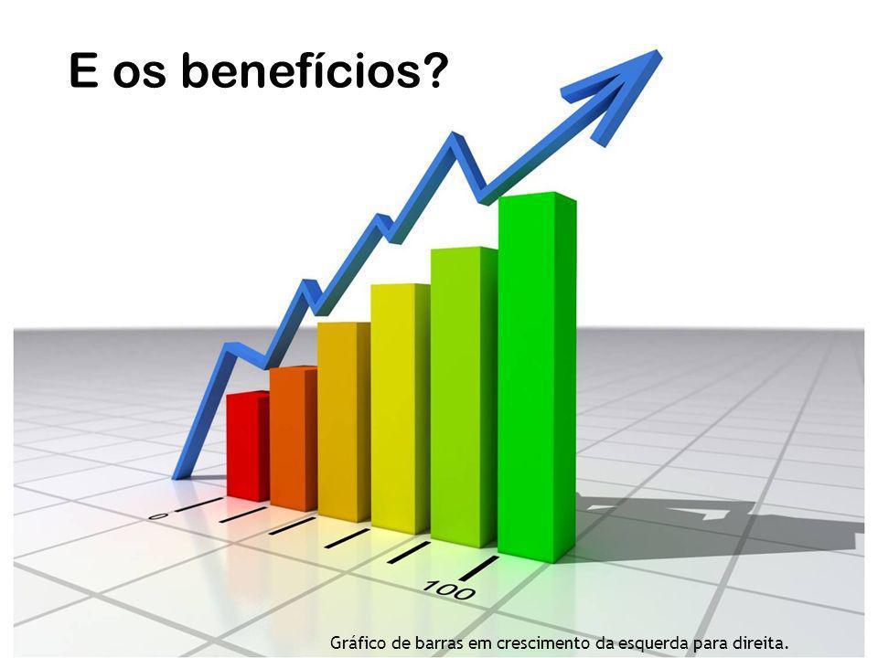 E os benefícios? Gráfico de barras em crescimento da esquerda para direita.