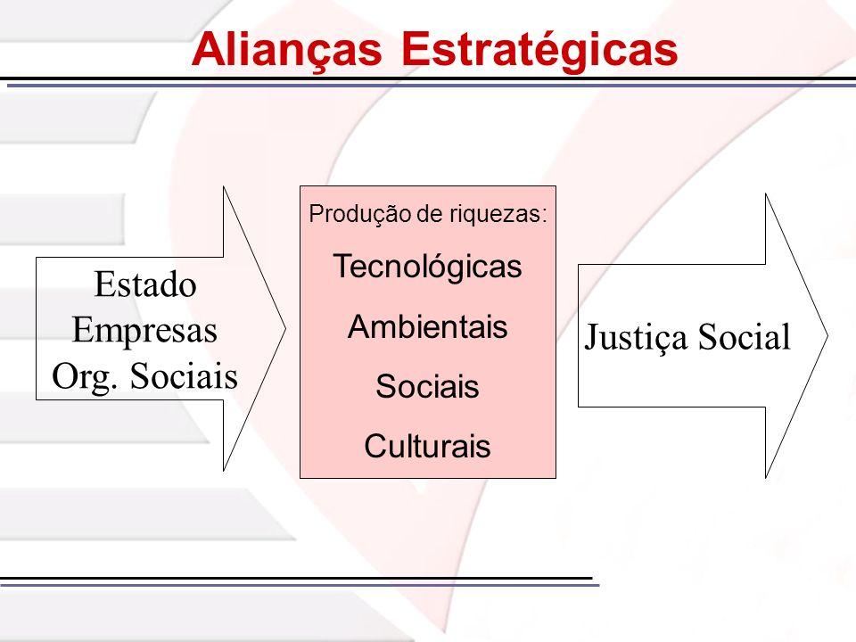 Alianças Estratégicas Estado Empresas Org. Sociais Produção de riquezas: Tecnológicas Ambientais Sociais Culturais Justiça Social